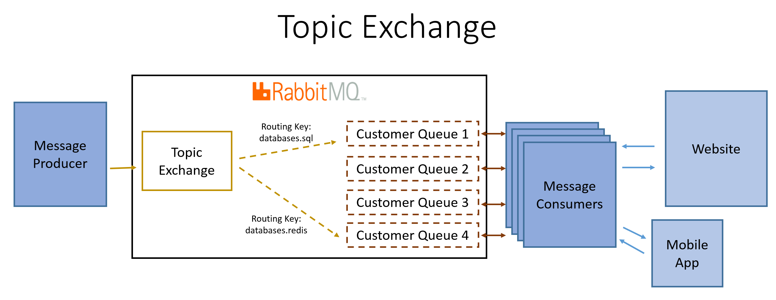 Configuring Rabbitmq Exchanges Queues And Bindings Part 1 Keys Can Access Control Wiring Diagram Now Weve Got Content Corps Set Up But As We See From Our Conceptual Diagrams Need A Place To Route Messages The