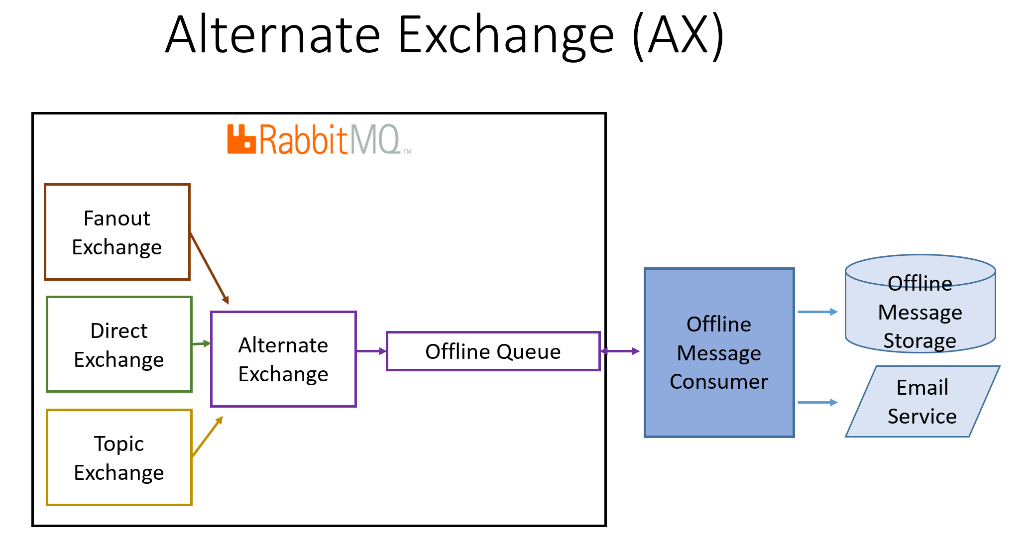 Configuring RabbitMQ Exchanges, Queues and Bindings: Part 2