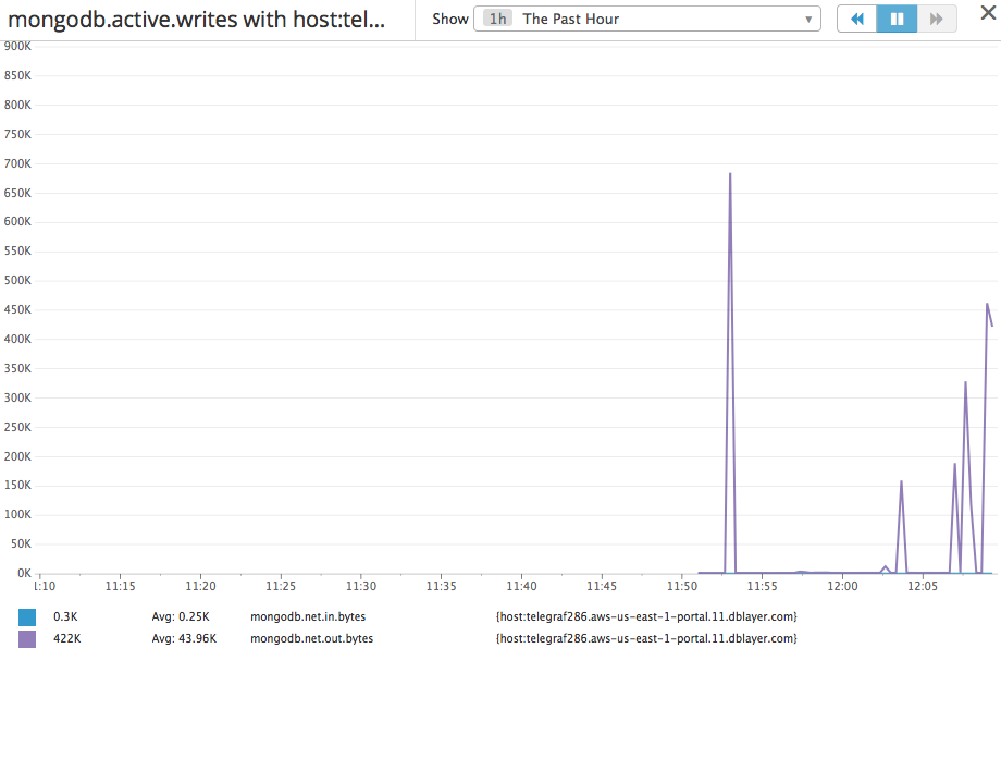 DataDog Graph