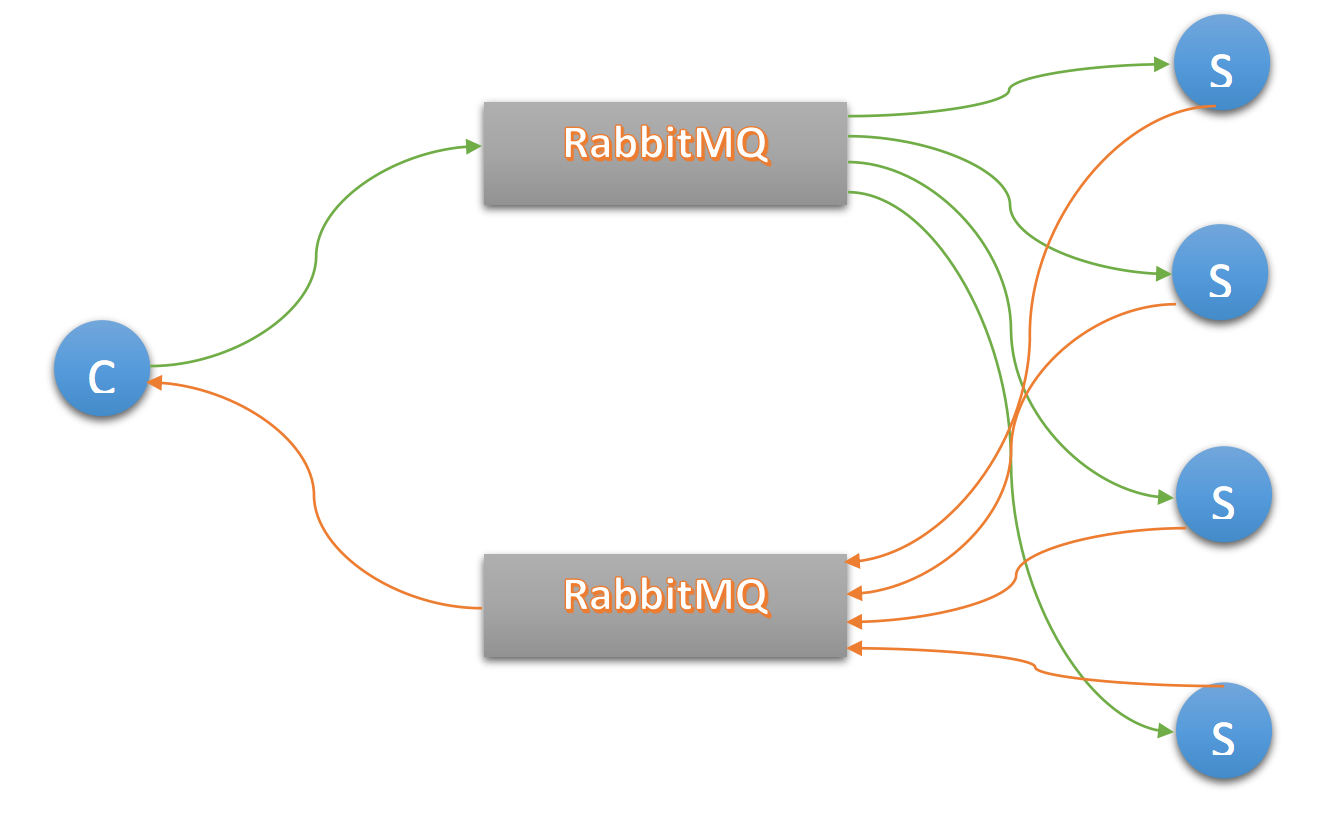 Asynchronous Joins Using RabbitMQ - Compose Articles
