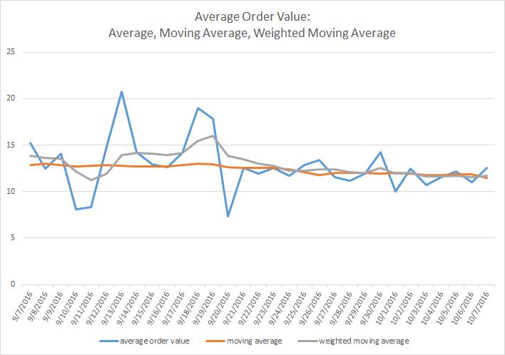 comparing average, moving average, weighted moving average