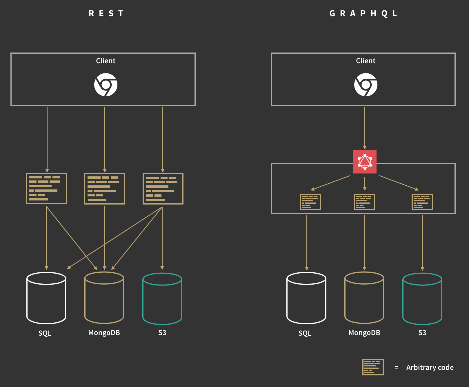 Architecture diagram of REST versus GraphQL