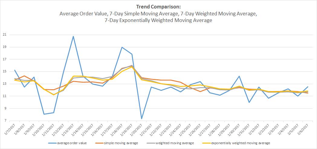 trend comparison