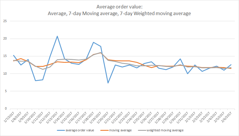 comparing average, moving average, weighted moving average