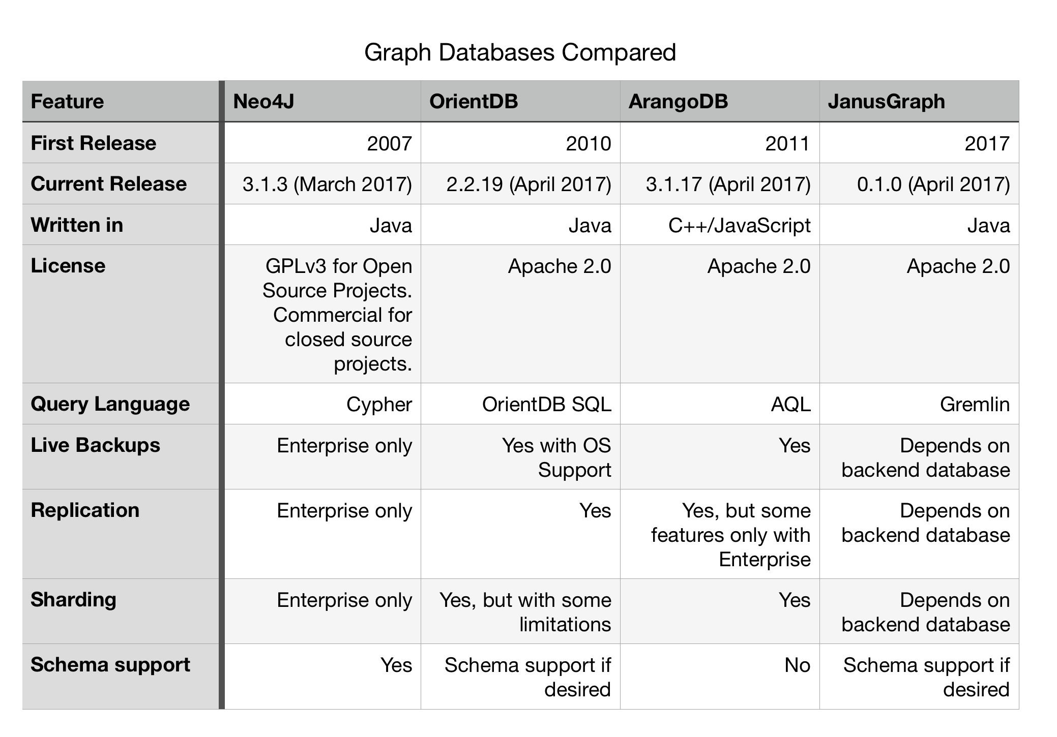 Graph Databases compare