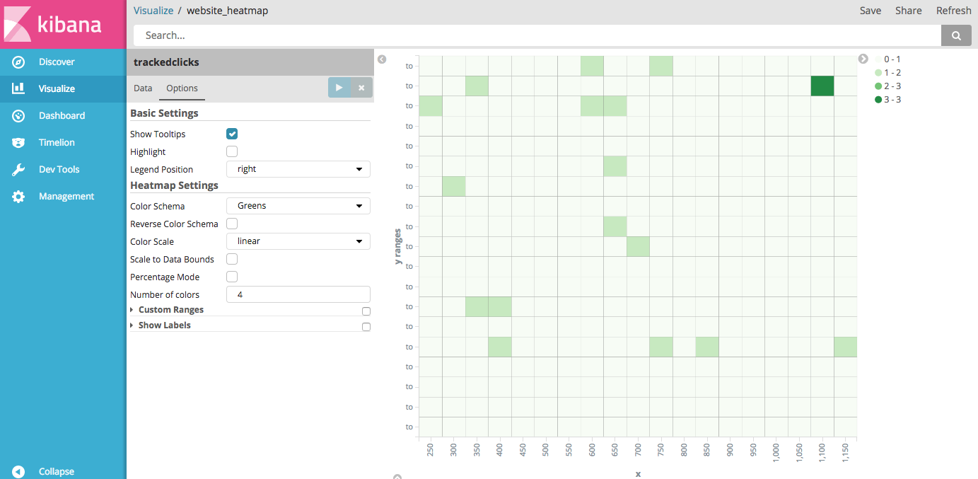 Website Engagement Tracking Part 2: Visualizing Clicks using Kibana