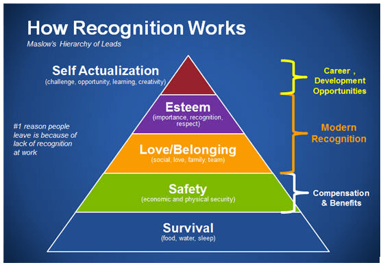 how recognization works forbes