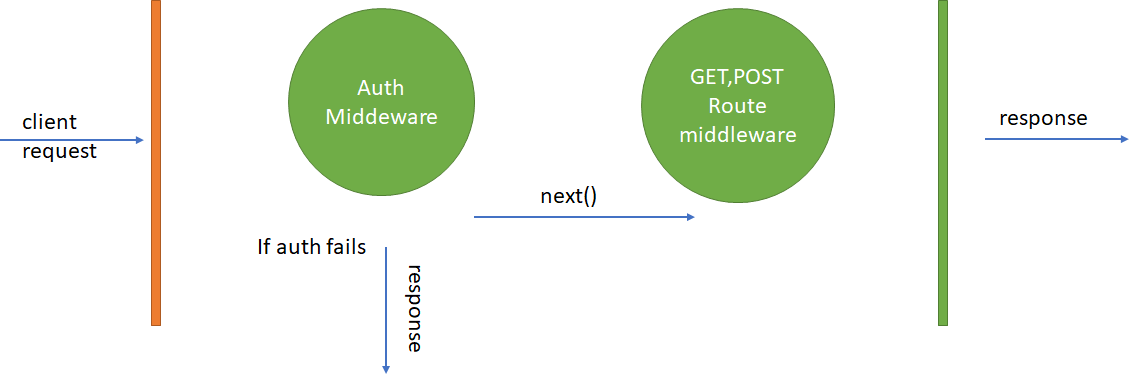 Auth middleware works