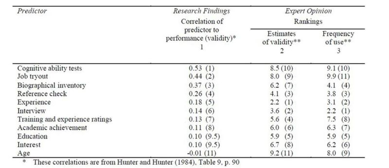Predictors of performance