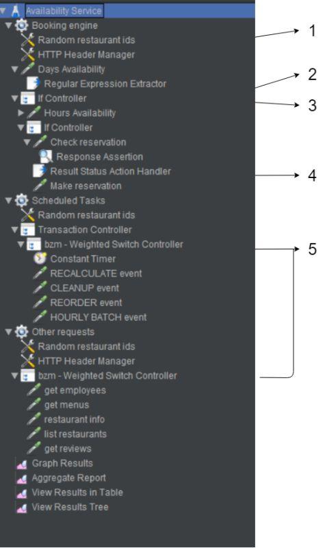 A JMeter scenario