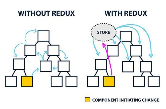 Why the React/Redux Combo Works like Magic
