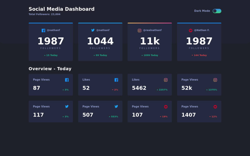 Desktop design screenshot for the Social media dashboard with theme switcher coding challenge