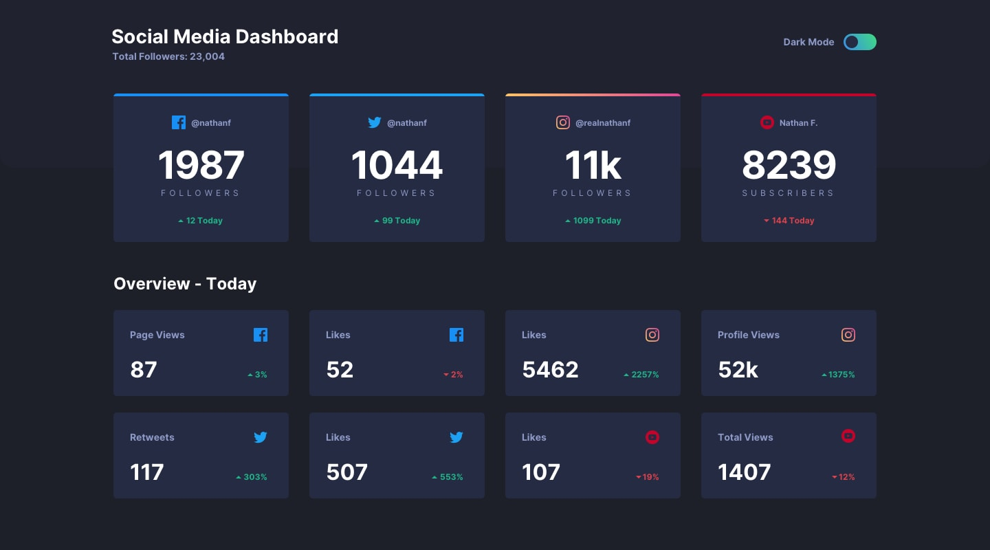 Design preview for Social media dashboard with theme switcher coding challenge