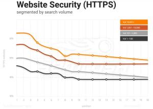 HTTPS и SEO