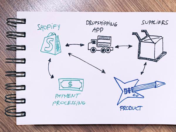 Топ 10 приложений Shopify для дропшиппинга в 2020