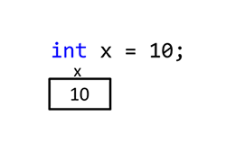 The figure show a sample of C# soure code, in which a variable is being declared and assigned the value 10