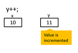The image show a sample of C# code, in which a variable y gets incremented by 1.