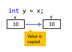 The image show a sample of C# code, in which a variable y is being declared, and the value of x is assigned to it.