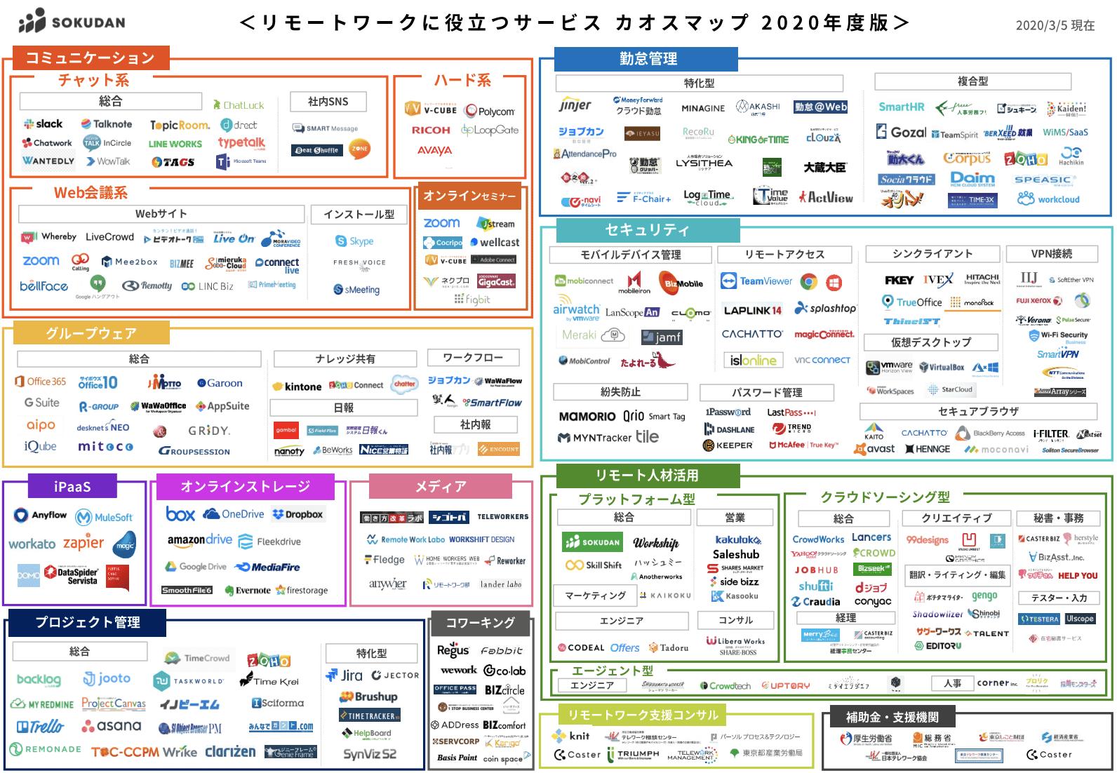 リモートワークに役立つサービス カオスマップ2020年版をSOKUDANが公開