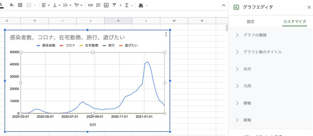 Googleスプレッドシートでコロナ感染者数と検索キーワードトレンドのグラフを描画してみる