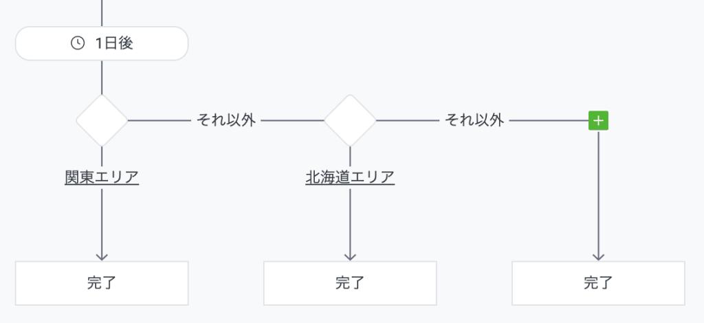 LINE公式アカウント(旧LINE@)の「ステップ配信」機能を試してみた