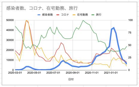 Googleスプレッドシートでコロナ感染者数と検索キーワードトレンドのグラフを描画してみる2