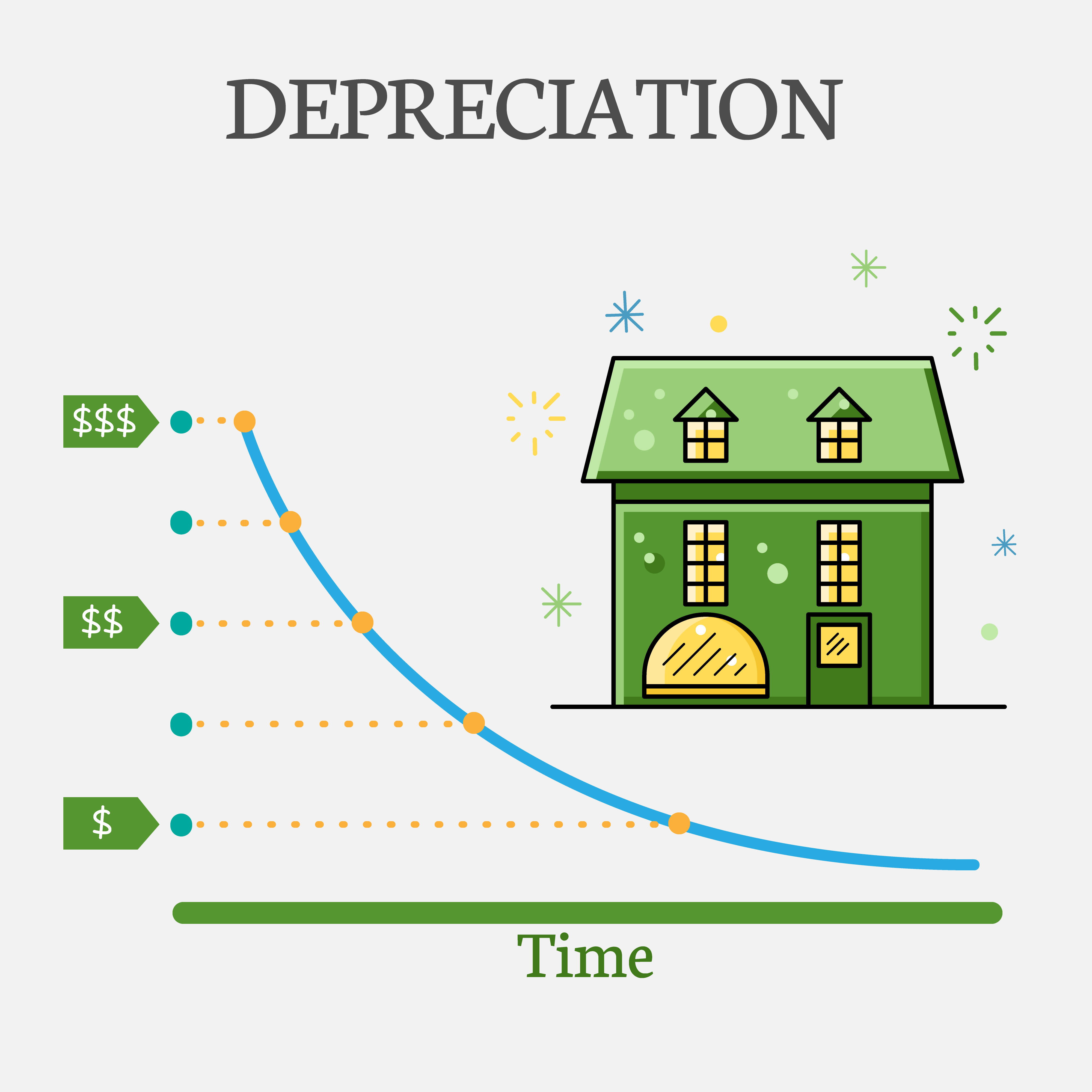 Property depreciation continues to maximise cash flow