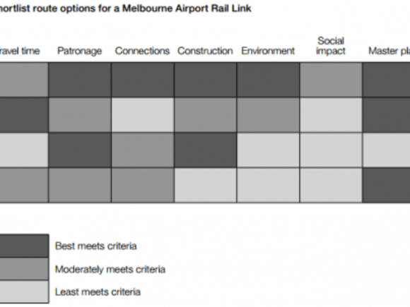 Setting the scope for the upcoming  million Melbourne Airport Rail Link study