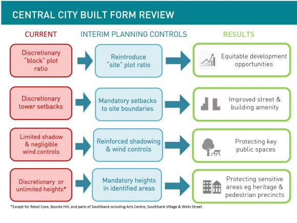 Interim Central Melbourne planning controls: the detail