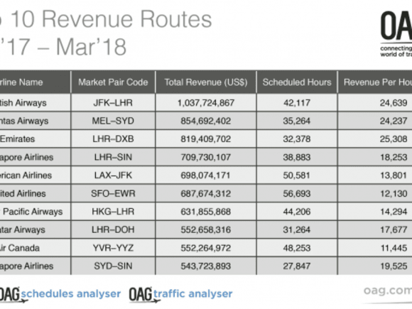 Airline revenue data on Melbourne-Sydney air route is food for thought