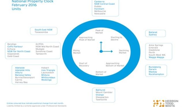 Canberra apartments join Brisbane and Melbourne at market peak: HTW property clock