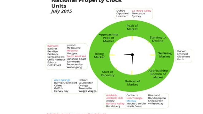 Canberra in crowded bottom of the market on HTW July unit property clock
