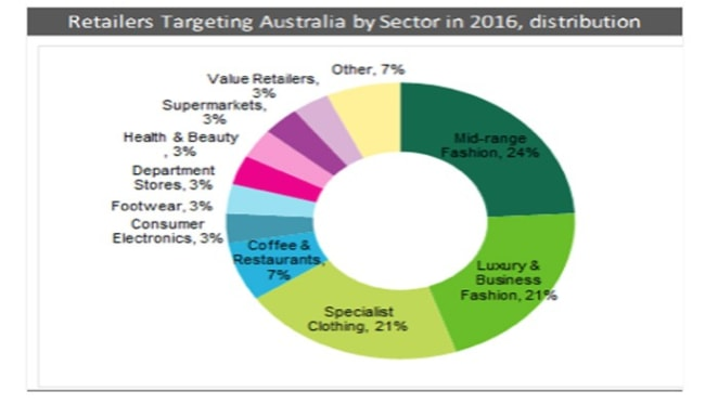 Global retailers set sights on Down Under: CBRE survey