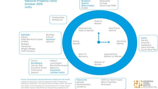 Brisbane, Sydney units at peak pricing on October HTW property clock