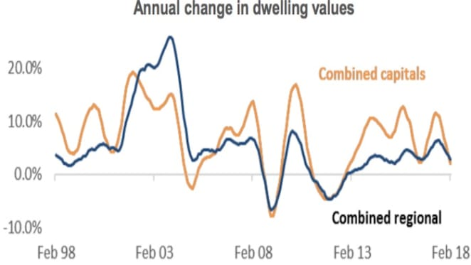 Gross rental yields in Sydney and Melbourne have lifted from historic lows: CoreLogic