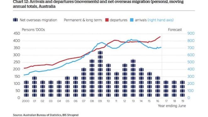 Overseas migrants in decline: QBE Housing Outlook