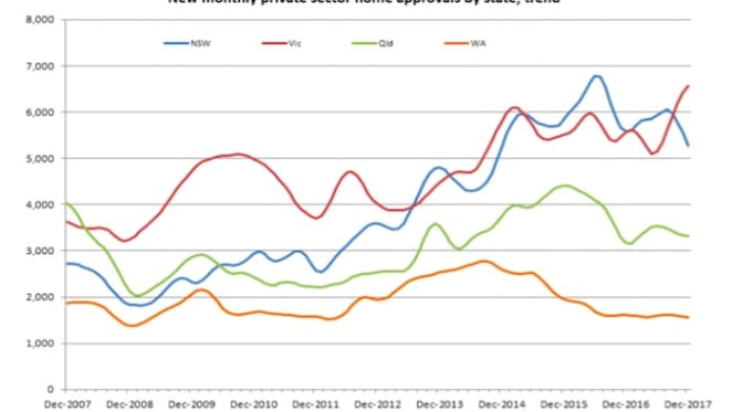 NSW housing approvals dropping below Victoria: Urban Taskforce CEO Chris Johnson
