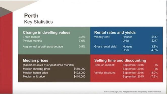 Perth's housing market continues to decline: CoreLogic