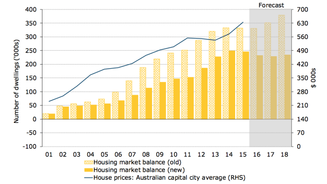 Is there still a housing shortage in Australia? ANZ Research says about 250,000 dwellings
