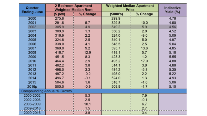 New apartment supply in Inner Melbourne at record levels: BIS Shrapnel report