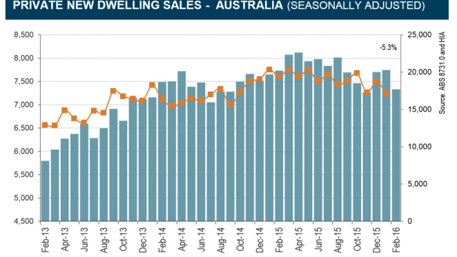 New home sales fell 5.3% in February: HIA survey
