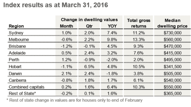 Annual rate of housing market capital gains slips to slowest pace in 31 months: CoreLogic RP Data