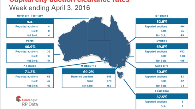 Melbourne sees sharp rise in auctions, but Sydney numbers down