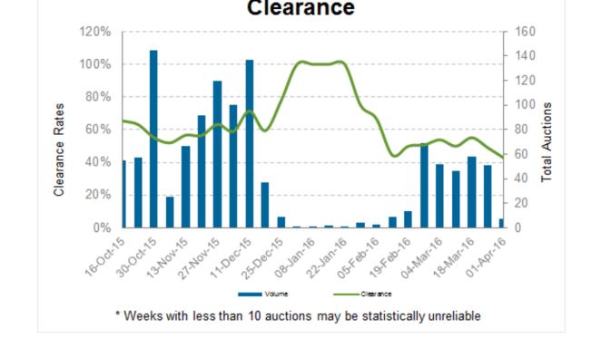 Commercial auction volumes and clearance rates improving: CoreLogic RP Data