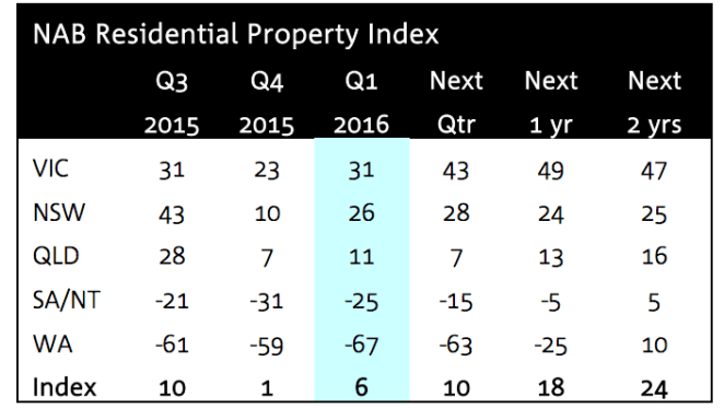 Property sentiment lifts after three quarterly falls: NAB's Q1 survey