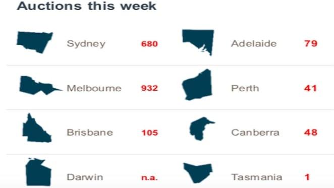 Melbourne has busiest five auction suburbs: CoreLogic