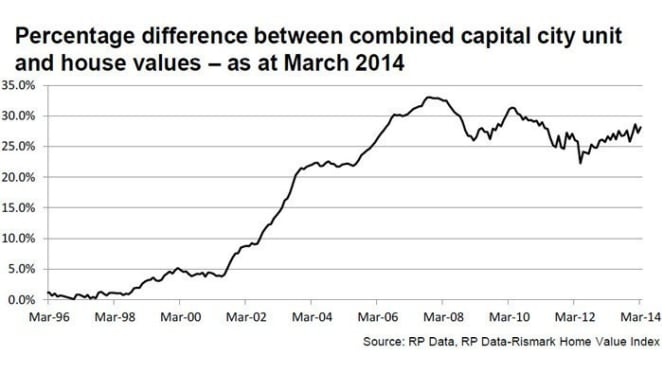 House price growth increasingly higher than unit values