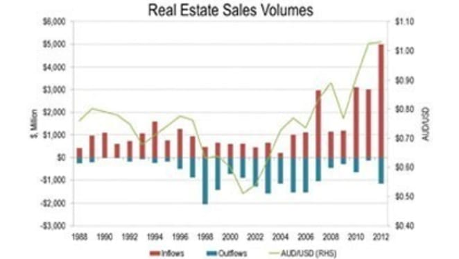 Australian dollar less of a factor in commercial property investment: Jones Lang LaSalle chart