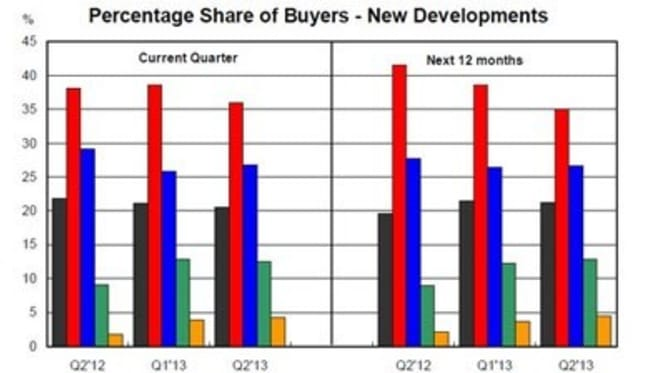 Foreign buyers of new residential property have doubled in two years: NAB survey