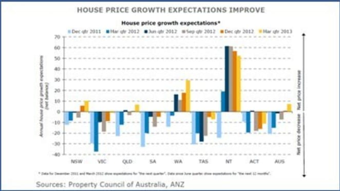 Industry professionals more optimistic about Australian property market, with outlook strongest in WA, NT and NSW: ANZ/PCA
